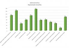 neumann benefit administrativa graf