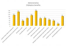 neumann benefit chybajuci administratíva
