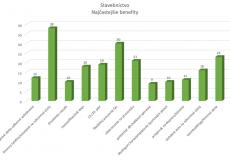 neumann benefit stavebníctvo graf