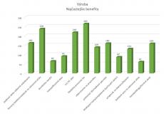 neumann benefit výroba graf